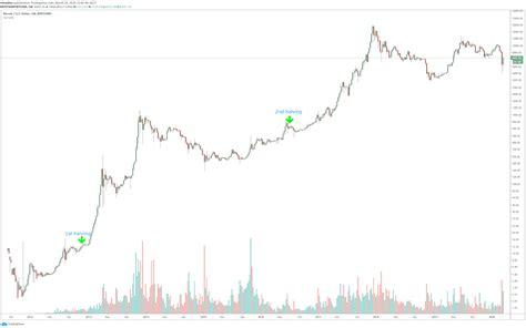 Bitcoin halving is a process that reduces bitcoin mining reward per block to half of the previous value that occurred after every 210,000 blocks. إنقسام جائزة الكتلة لعملة البيتكوين | Bitcoin Halving 2020
