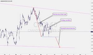 Cnq Stock Chart Cnq Stock Price And Chart Tradingview