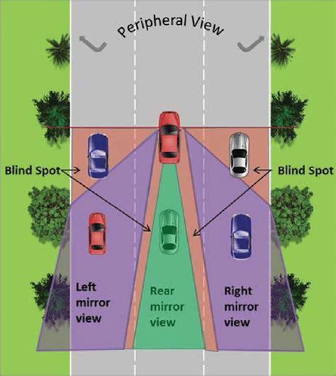 blind spot   vehicle  scientific diagram