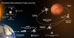 Emirates Mars Mission - Mission Journey