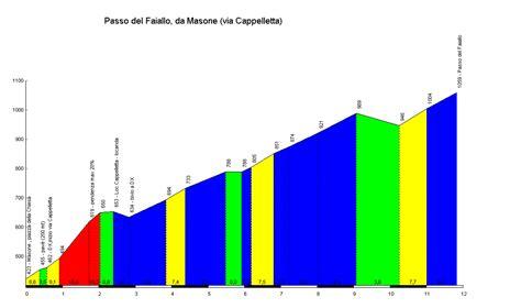 profile of the Passo del Faiallo