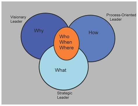 essential leader types   great team refuel blog