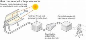 Harnessing Desert Sun To Power Europe