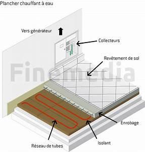 Sol Chauffant Électrique : plancher chauffant eau ooreka ~ Melissatoandfro.com Idées de Décoration