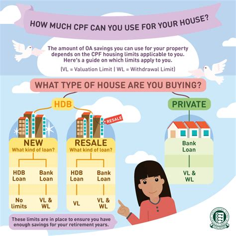 how much to sell a used for how much cpf can i use for my house