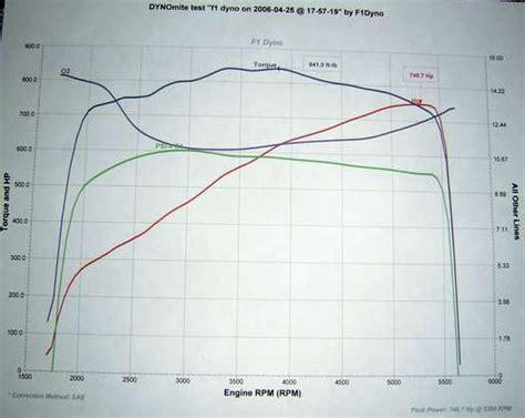 2000 Dodge Viper Gts Roe Racing Supercharged Dyno Sheet