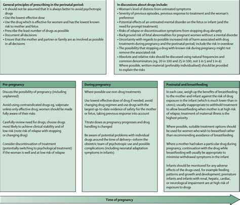 Psychotropic Drugs And Breast Feeding