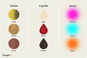 List 10 Types of Solids, Liquids, and Gases