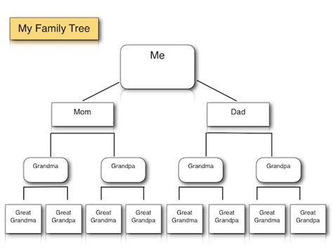 Family Tree Templates For Mac by Family Tree Template Family Tree Template Mac Pages