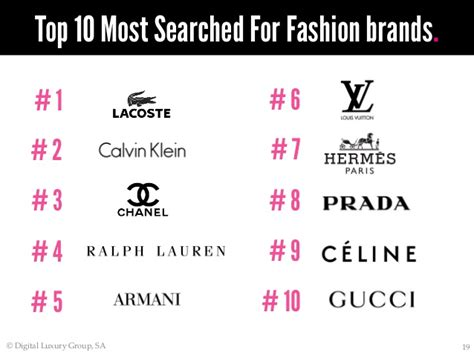 World Luxury Index Brazil Top 50 Most Searched For Luxury