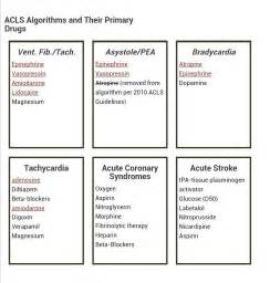 ACLS Drug Cheat Sheet