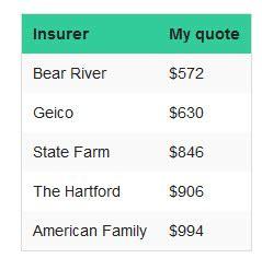 cheap auto insurance bear river insurance  provo