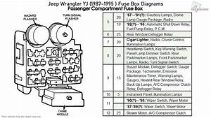 Jeep Wrangler Yj Fuse Diagram