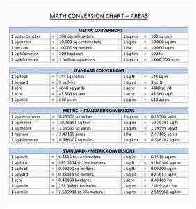 Units Of Measurement Conversion Chart In 2020 Metric