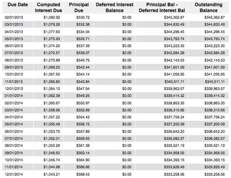 home loan amortization table mortgage amortization how your mortgage is paid off