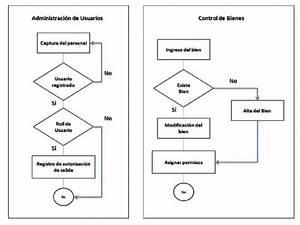 4  Diagramas L U00f3gicos Del Sistema Fuente  El Autor