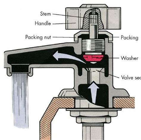 faucet repairs tips  guidelines howstuffworks