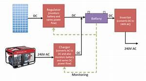 Are Micro Inverters  U0026 Battery Backup Compatible