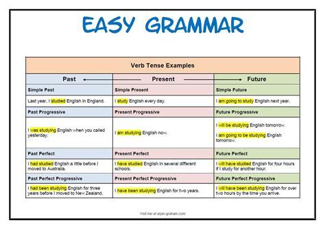 english grammar verb tense chart english teaching material tenses english english grammar