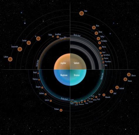 Comparaison des anneaux et des satellites des quatres ...