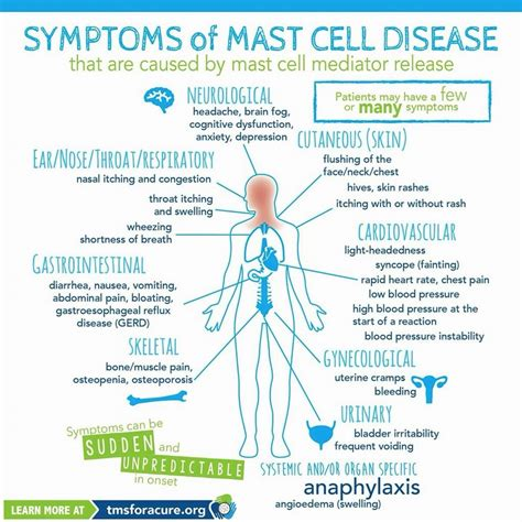 Mast Cell Activation Disease