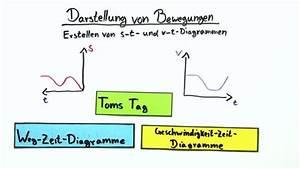 Zeit Berechnen Physik : physikalische zusammenh nge darstellen physik online lernen ~ Themetempest.com Abrechnung
