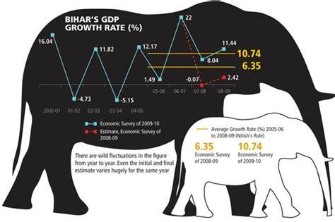 Bihar Leads The Way For Economic Growth, Punjab Struggles ...