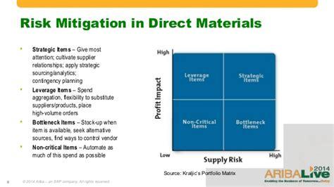 Direct Materials Sourcing & Procurement Strategies