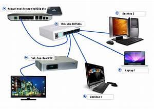 Mikrotik Configuration For Unifi Broadband