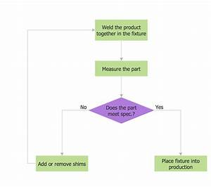 Process Flow Diagram Examples Pictures