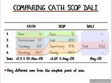 Comparing_Cath_Scop_Dali