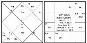 13 Zodiac Sign Birth Chart Indira Gandhi Birth Chart Indira Gandhi Kundli
