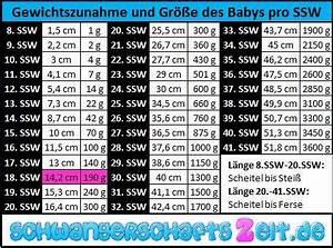 Geburtstermin Berechnen Nach Ssw : 18 ssw entwicklung gr e gewichtszunahme ultraschall ~ Themetempest.com Abrechnung
