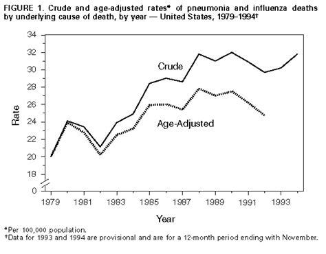 pneumonia  influenza death rates united states