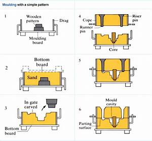 Sand Casting - Openlearn