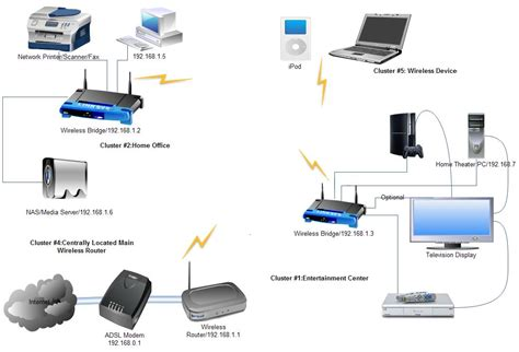 Home Network Wiring Diagram With Bridge by Static Ip How To Setup Your Home Network