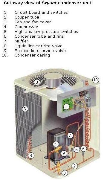 air conditioner parts  compulsory   extras