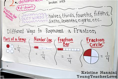 fraction anchor chart freebie  hands  fractions