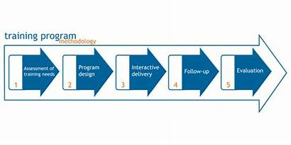 Training Methodology Mena Roi Benefits Technical Services