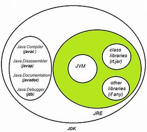 Javamadesoeasy Com  Jmse   What Are Differences Between