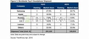 TrendForce: Global smartphone shipments declined 9.2% in ...
