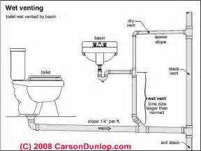 plumbing vents code definitions specifications of types of vents vents vents vent