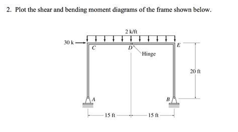 Solved Plot The Shear Bending Moment Diagrams