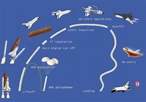 Aerospaceweb.org | Ask Us - Solid Rocket Booster Jettison