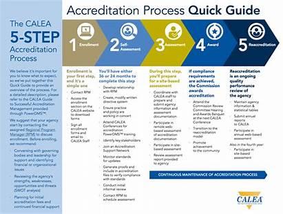 Quick Guide Accreditation Process Calea