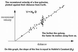 Hubble's Law - Galactic Recession