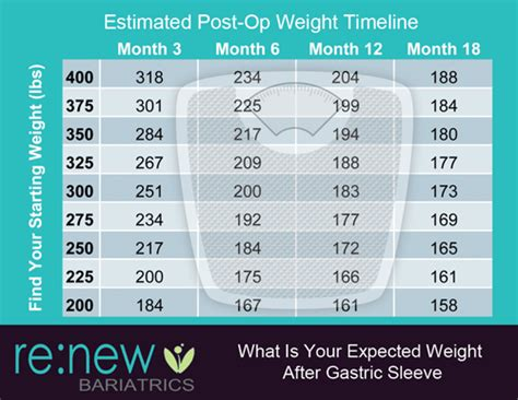 bmi chart gastric sleeve expected weight loss timeline 6 months to