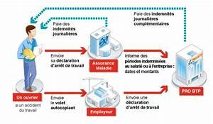Entorse Epaule Arret De Travail : d clarer un arr t de travail d clarer cotiser entreprise entreprises pro btp ~ Medecine-chirurgie-esthetiques.com Avis de Voitures