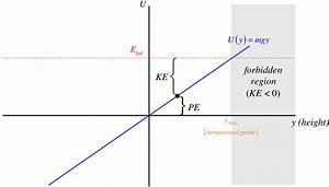 3 7  Energy Diagrams
