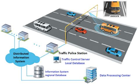 Smart Traffic Management System